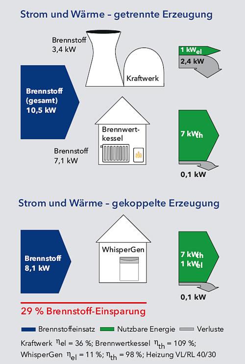 Das Prinzip der Kraft-Wärme-Kopplung